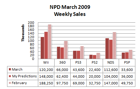 Weekly Sales March 09
